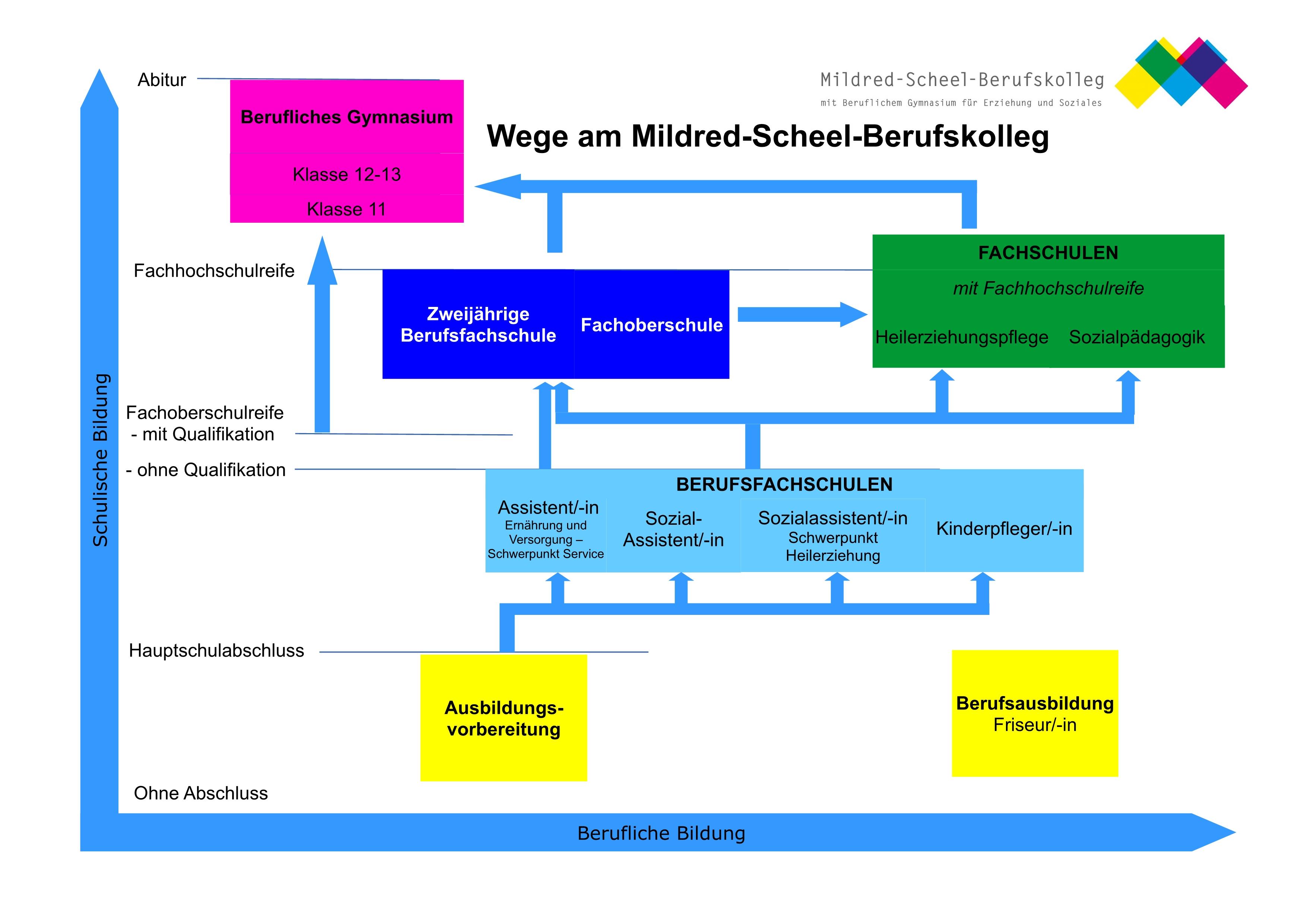 Wege am Mildred-Scheel-Berufskolleg